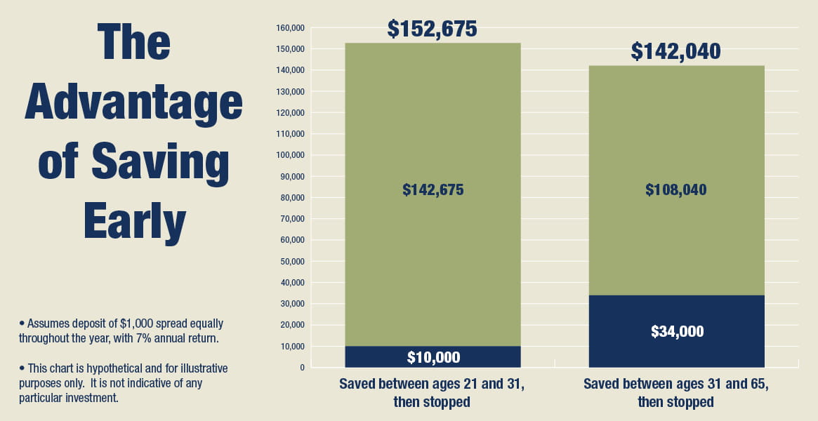 Bar chart showing the advantage of saving early