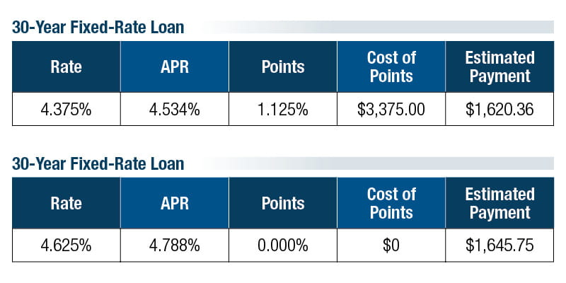 Comparison of 30-year fixed-rate loans with and without points